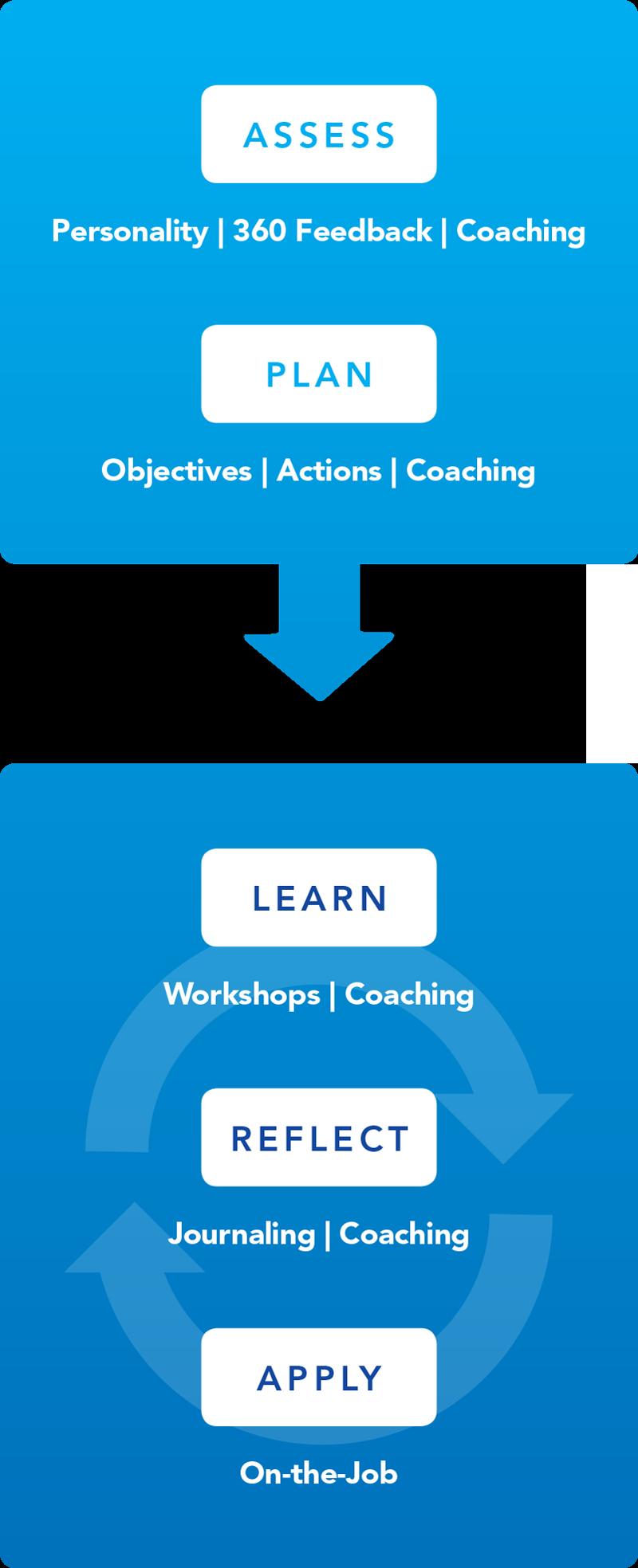 process-healthcare-leaders
